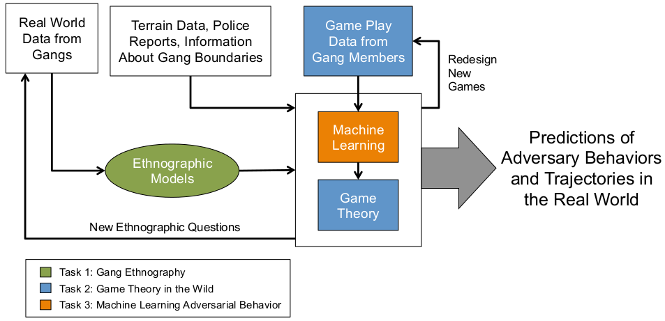 Image of gang project flow chart