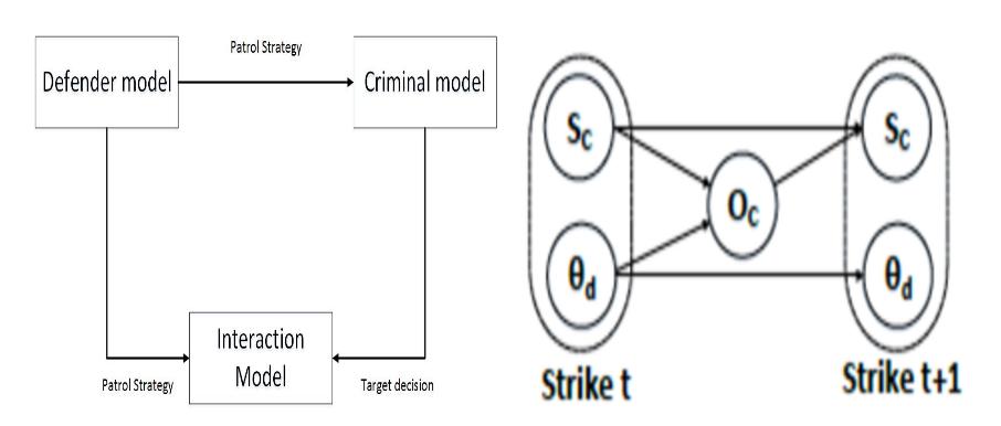 Outline of OSG Diagram
