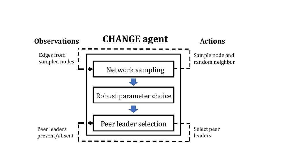 Diagram about observations, CHANGE agent and Actions